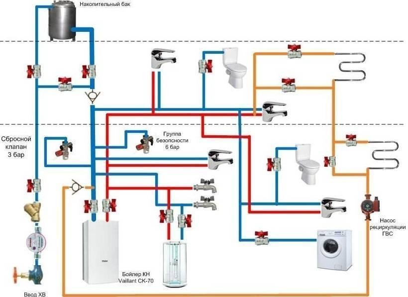 Укладка труб водопровода: особенности монтажа и разводки системы водоснабжения в частном доме своими руками