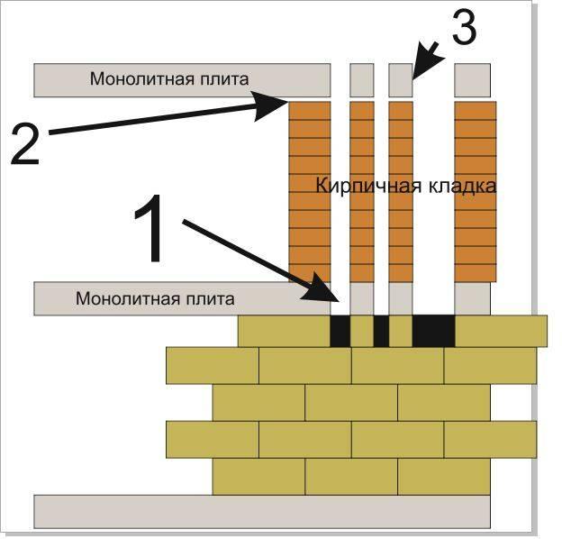 Вентканалы и дымоходы: особенности проверки и обслуживания в домах и квартирах