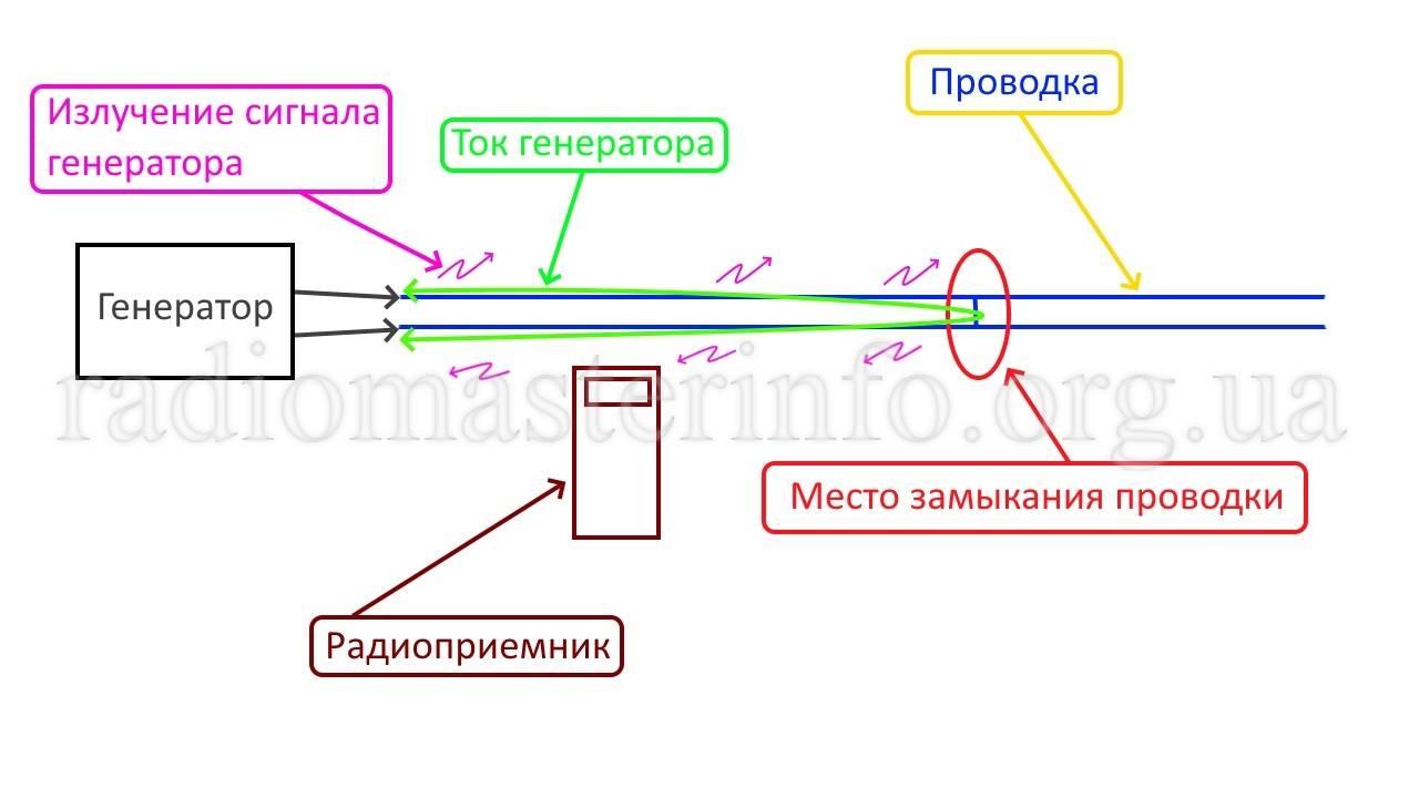 Как прозвонить проводку мультиметром в квартире (доме)