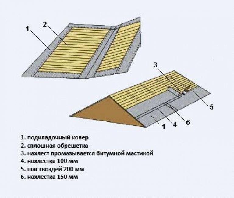 Использование подкладочного ковра под гибкую черепицу