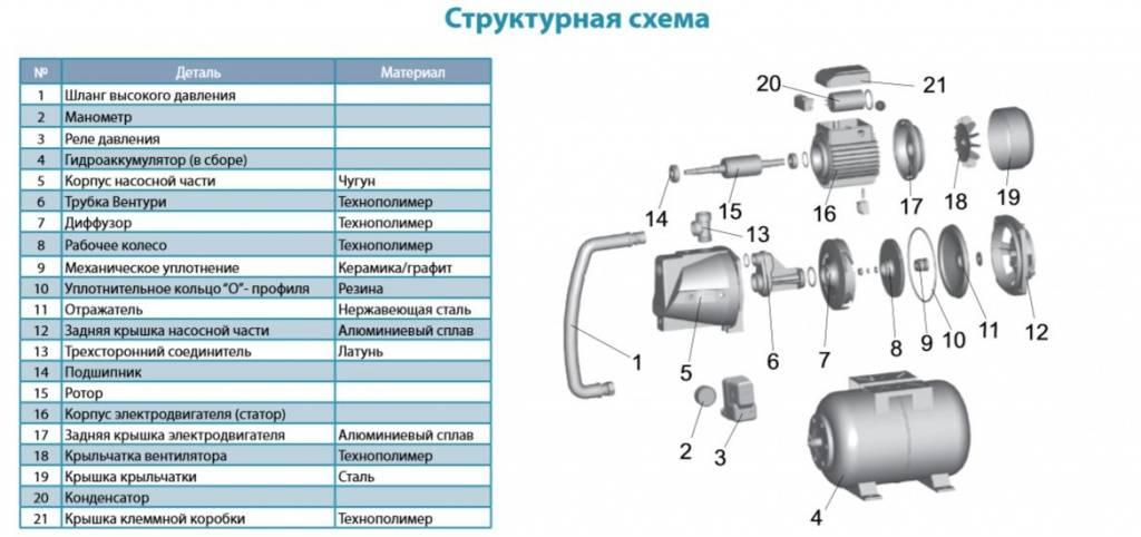 Насосная станция акварио: технические характеристики