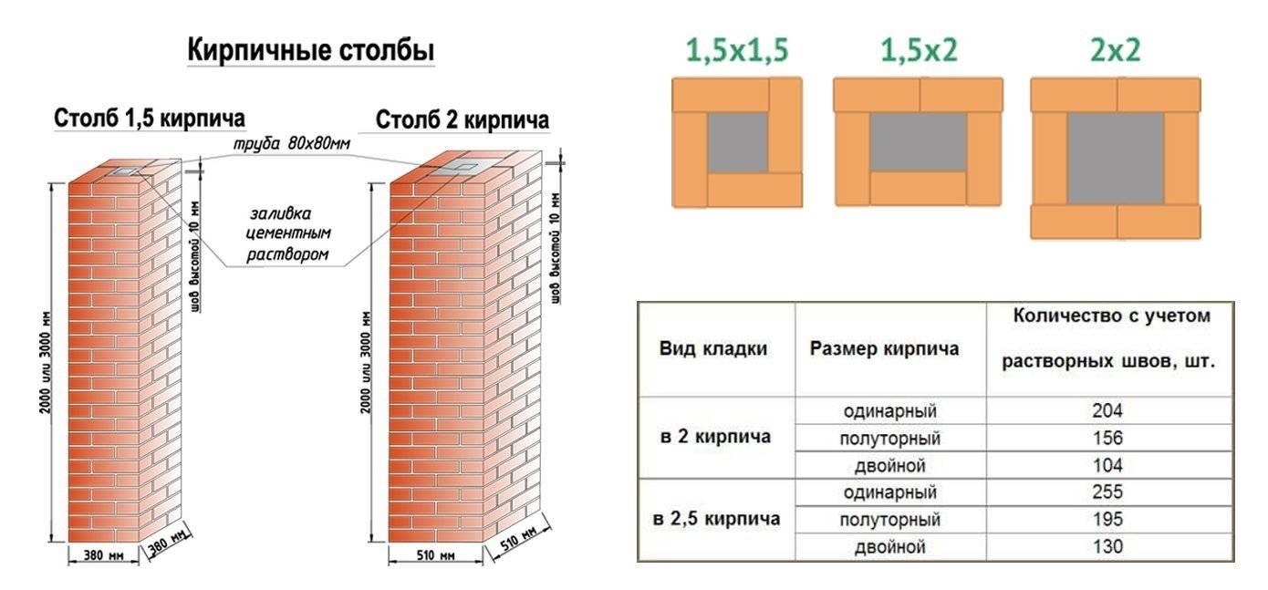 Как посчитать количество кирпича для кладки