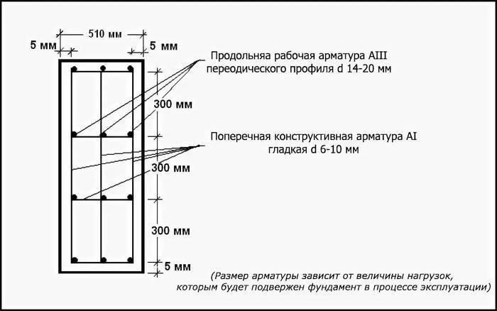 Диаметр арматуры для ленточного фундамента – расчет материала