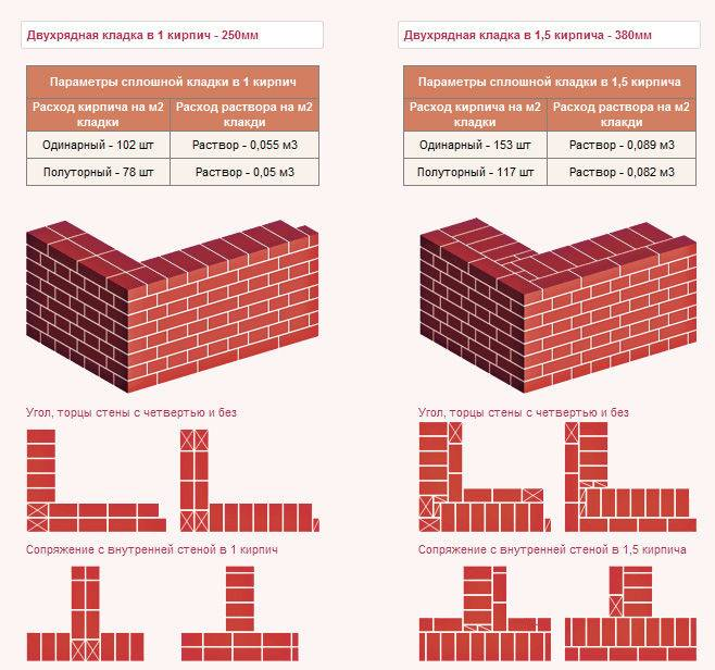 Расчет кирпича на дом: сколько нужно для строительства, как рассчитать количество, сколько надо для постройки - как посчитать