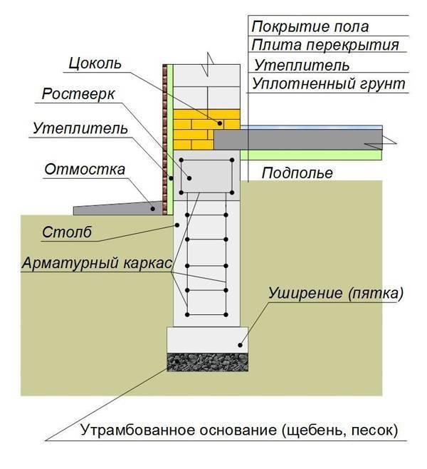 Количество кирпича на цоколь — точный расчет и таблица