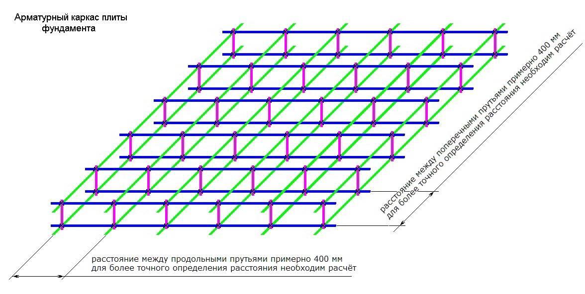 Армирование плитного фундамента - расчет и установка