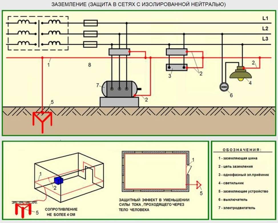 Заземление по гост и пуэ – требования к заземлителям и прокладке заземляющих проводников