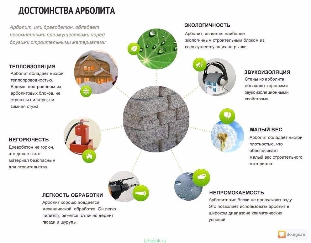 Какой лучше материал для строительства дома: плюсы и минусы популярных технологий