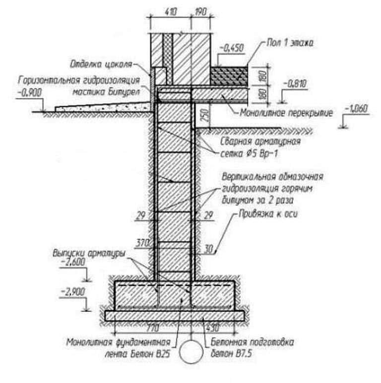 Ленточный фундамент своими руками: пошаговая инструкция, проекты и расчет конструкций, фото