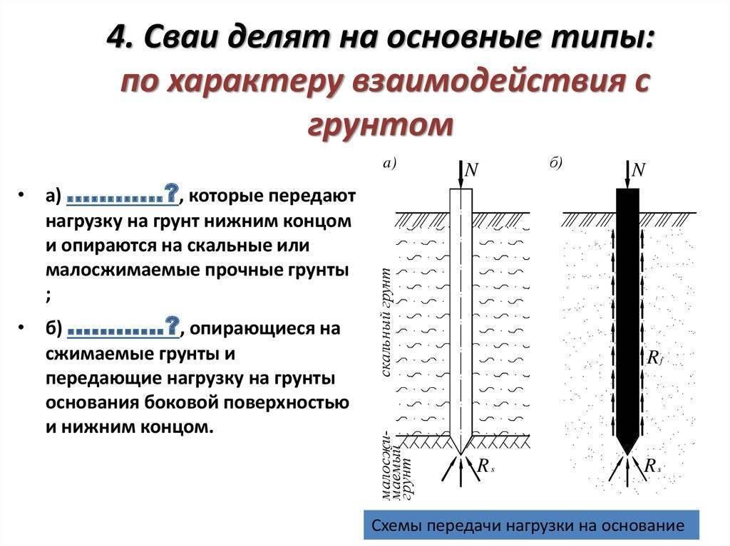Виды свайных фундаментов: госты, классификация свай и типы ростверков