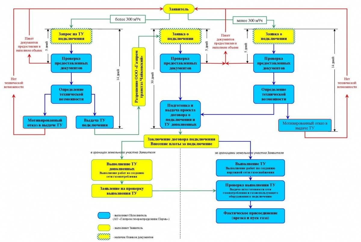 Правила подключения к сетям газораспределения 1314