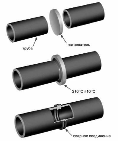 Способы соединения труб пнд и необходимые фитинги для этого
