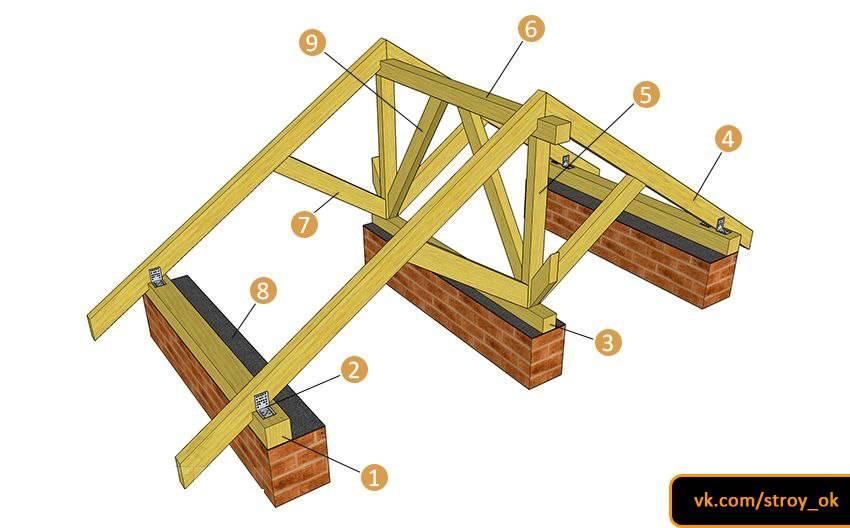Крепление стропил: способы фиксации и соединения стропильных ног