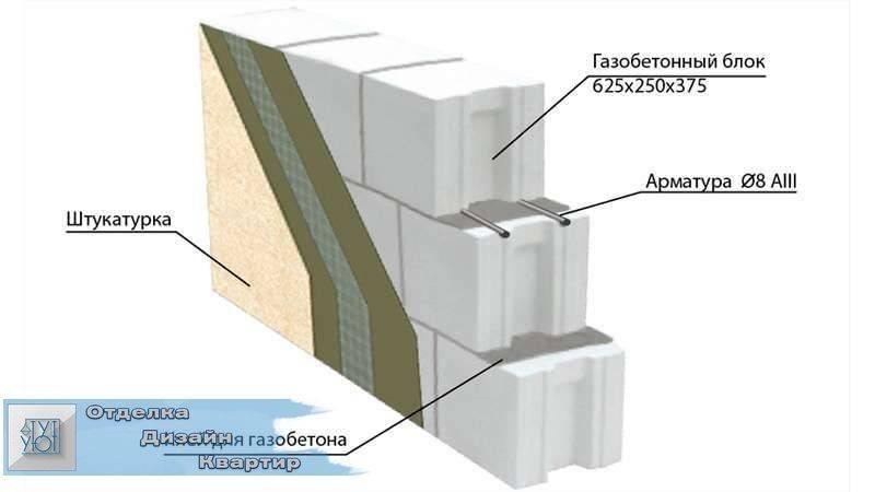 Внутренняя отделка дома из газобетона: виды, этапы подготовки и оформление
