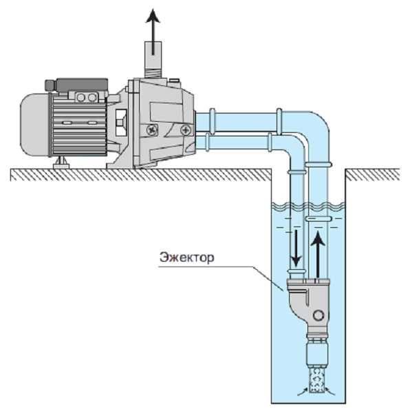 Что такое эжектор в насосной станции
