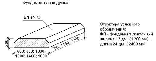 Как сделать своими руками подушку под фундамент?