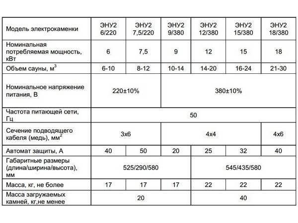Методика расчёта отопительной печи и камина | remsovet.com