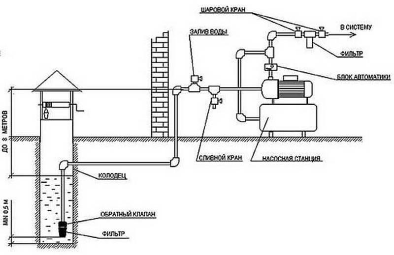Подключение насосной станции к скважине своими руками по инструкции - vodatyt.ru
