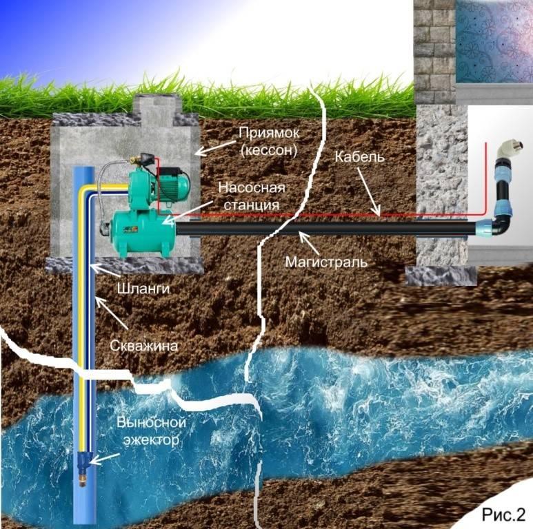 Как провести воду в дом из колодца: схема водоснабжения, особенности водозабора
