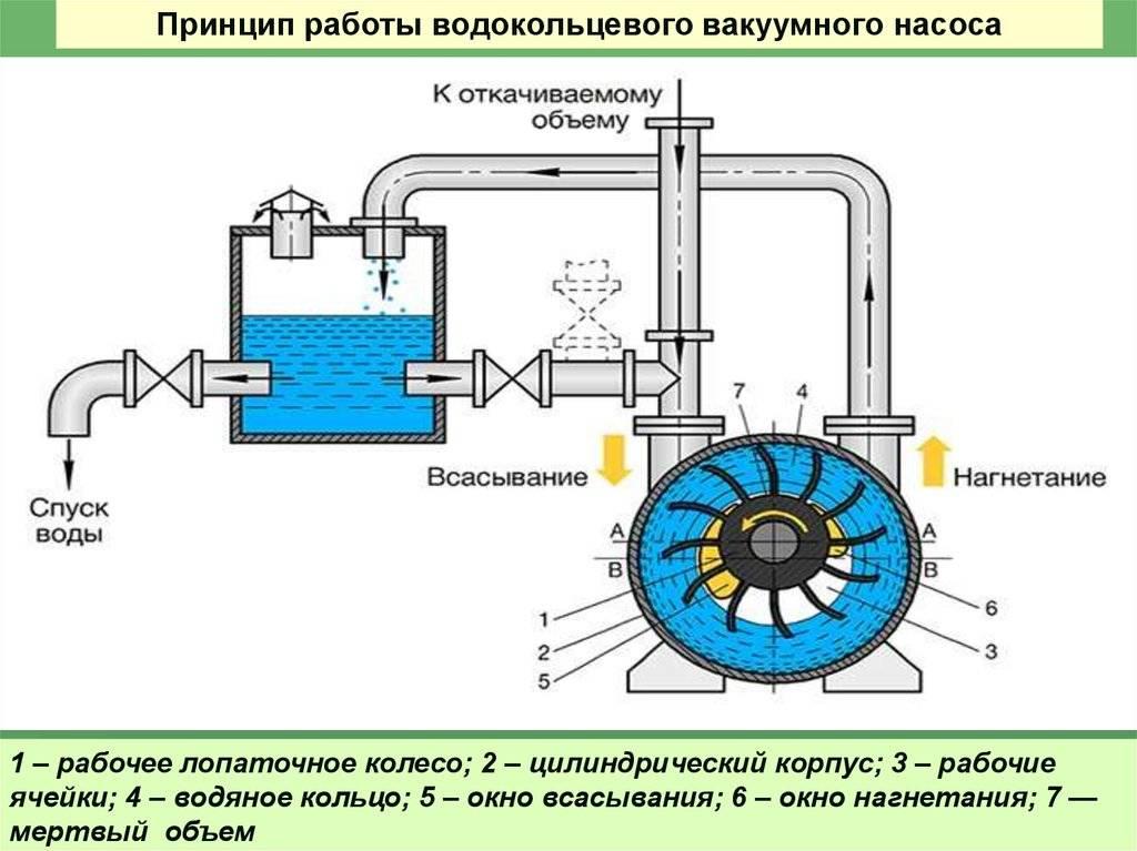 Как сделать вакуумный насос из бытового компрессора
