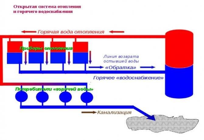Текущий и капитальный ремонт системы водоснабжения: зоны ответственности, применяемые материалы, правила выполнения