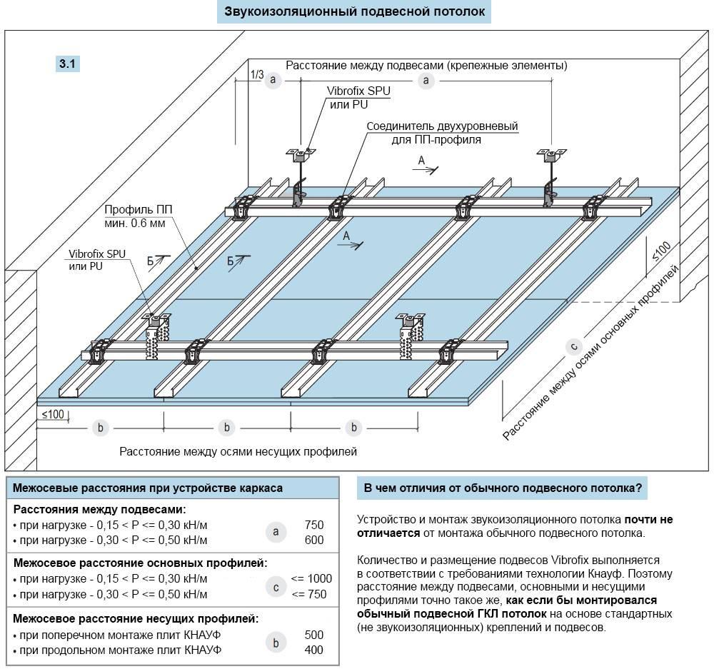 Каркас для гипсокартона на потолок - конструкция и монтаж
