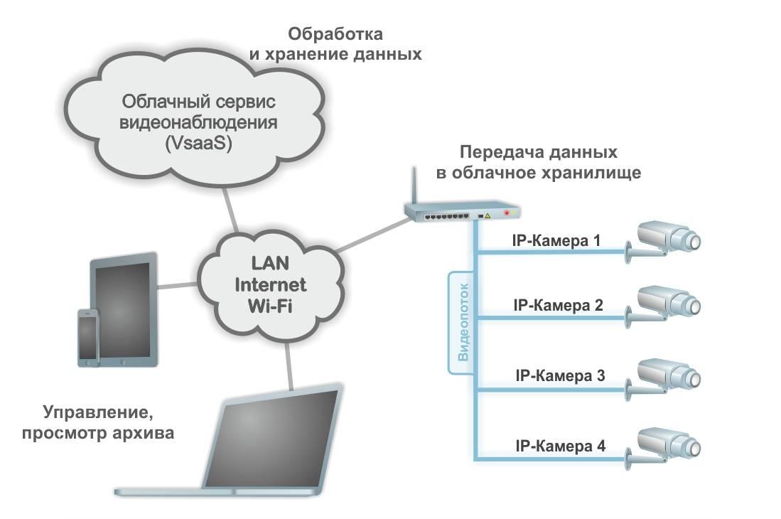 Если есть стабильный интернет и не хочется технических проблем, выбирайте облачное видеонаблюдение