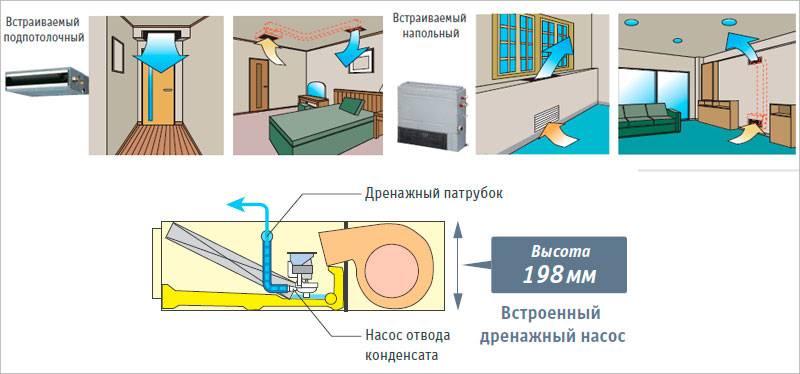 Помпа для кондиционера, выполняющая в системе роль дренажа