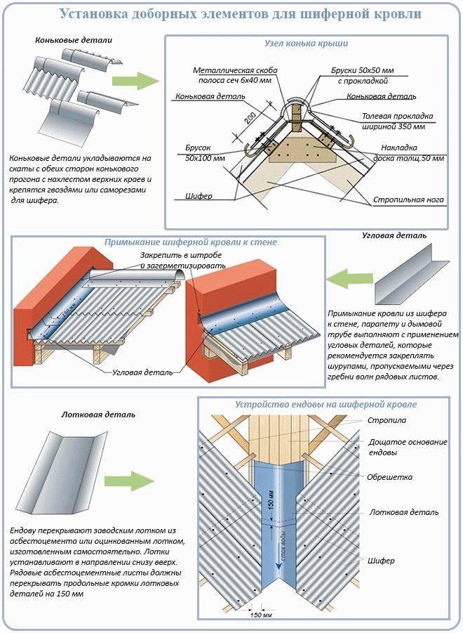 Укладка шифера на крышу: изучаем технологию создания шиферной кровли