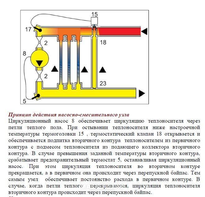 Как рассчитать длину трубы для теплого пола змейка, улитка, неправильной формы. онлайн-калькулятор