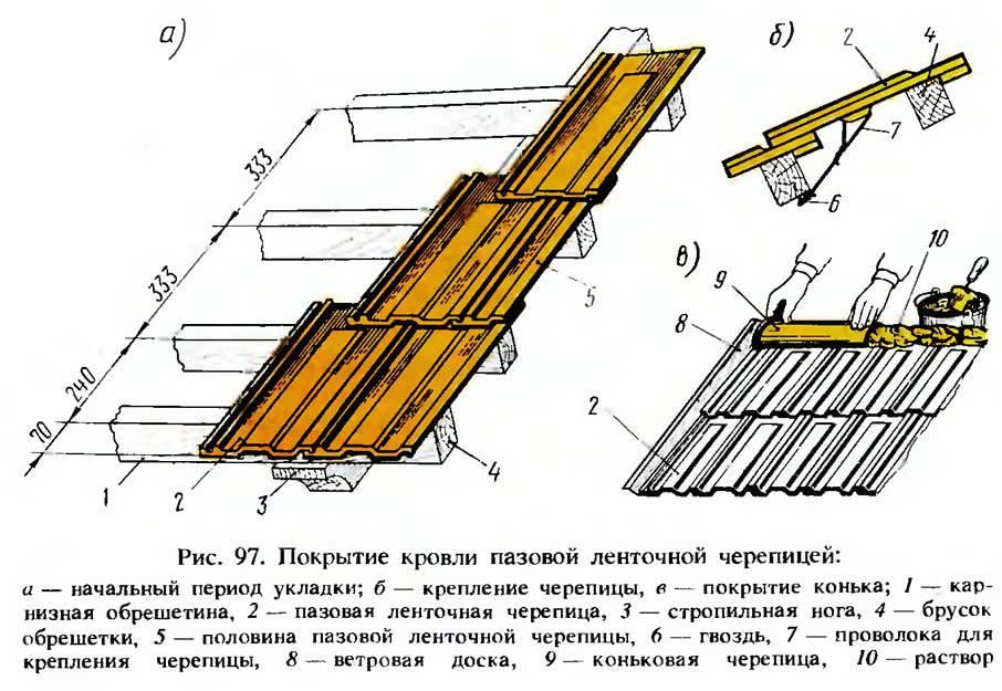 Чем покрыть крышу: практичные решения и особенности применения (105 фото)