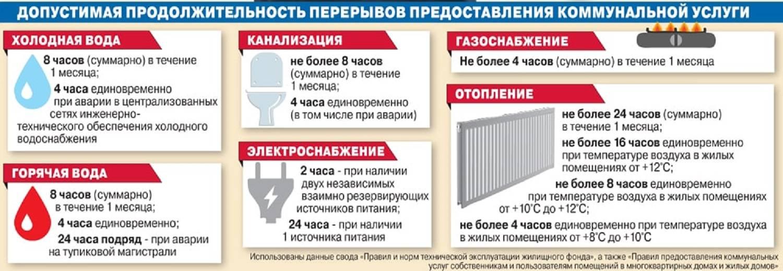 Установленные нормативы потребления горячей воды