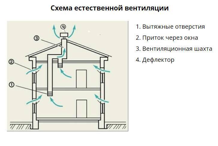 Как сделать вентиляцию в доме из газобетона. как сделать вентканалы в доме из газобетона вентблоки из газобетона