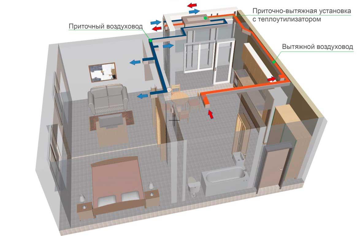 Пву для дома. приточно-вытяжные установки с рекуперацией тепла