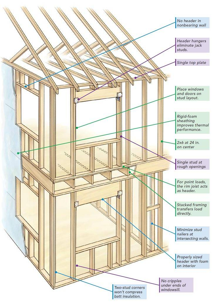 Как установить окна в каркасном доме своими руками : инструкция- обзор +видео