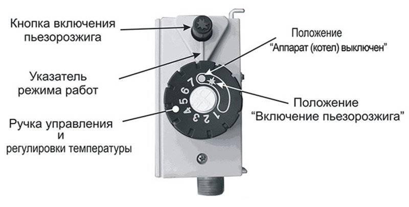 Управление газовым котлом через смартфон: суть новаторских схем координации работы оборудования на расстоянии
