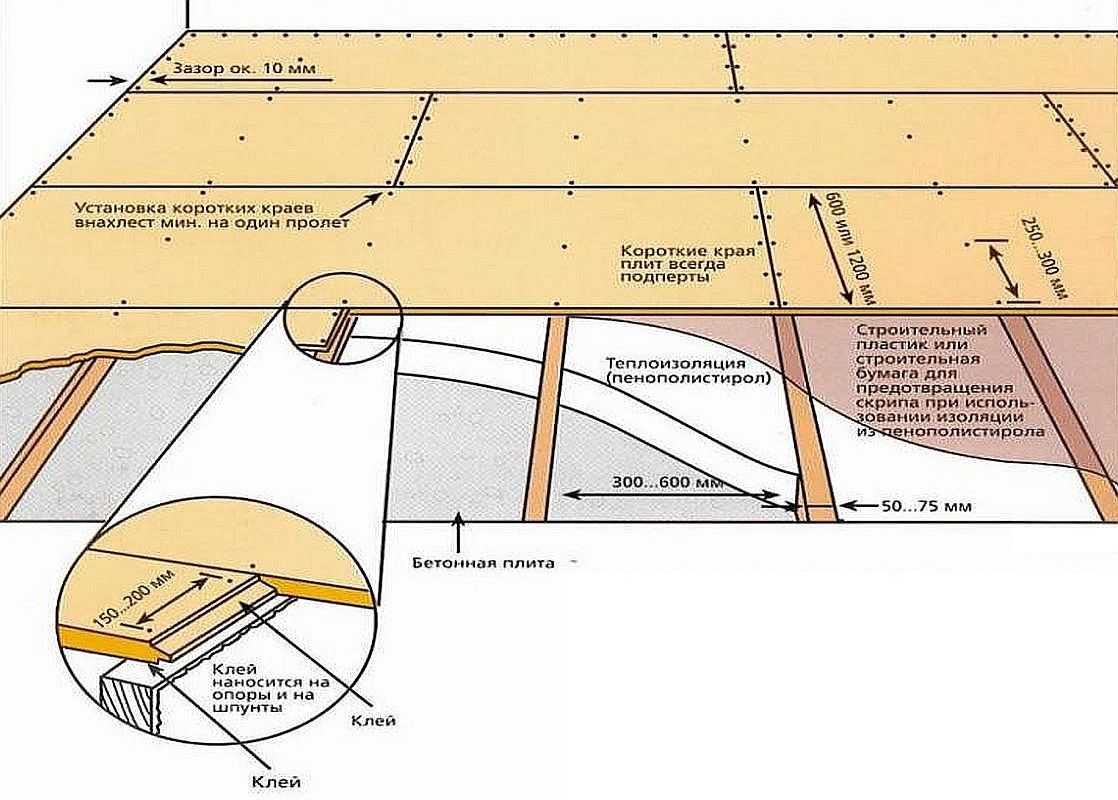 Укладка осб-плит на деревянный пол: на какую подложку можно укладывать и чем крепить? как правильно уложить под ламинат и линолеум?