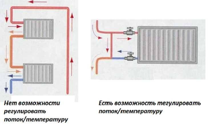 Система отопления ленинградка в частном доме - монтаж, схема и отзывы