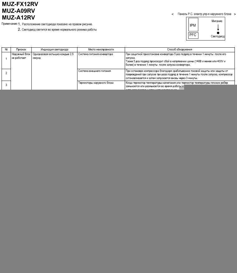 Коды ошибок mitsubishi electric msc-ge20/25/35/50vb, ms(h)-ga60/gd80vb, mu(h)-ga20/ga25/ga35/ge50/ga60/gd80vb - кондиционеры в москве. daikin (дайкин), mitsubishi electric (мицубиси) в москве