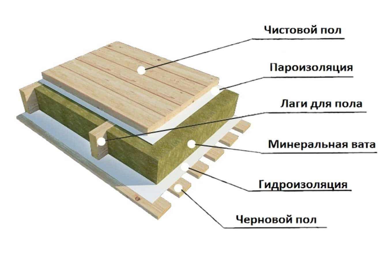 Как сделать гидроизоляцию пола в деревянном доме самому