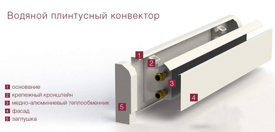 Плинтусные радиаторы отопления: водяные и электрические, батарея плинтус, радиаторы плинтусного типа, в плинтусах