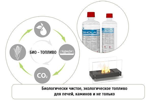 Биотопливо для каминов
