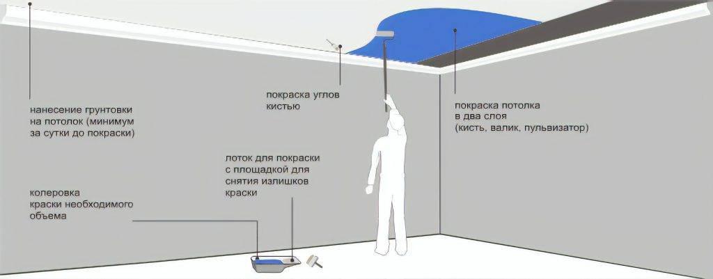 Подготовка стен под обои: основные этапы выполнения работ