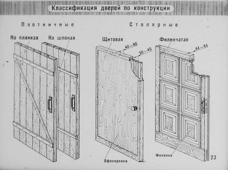 Дверь своими руками — способы изготовления, варианты установки, чертежи и схемы лучших современных проектов (85 фото)
