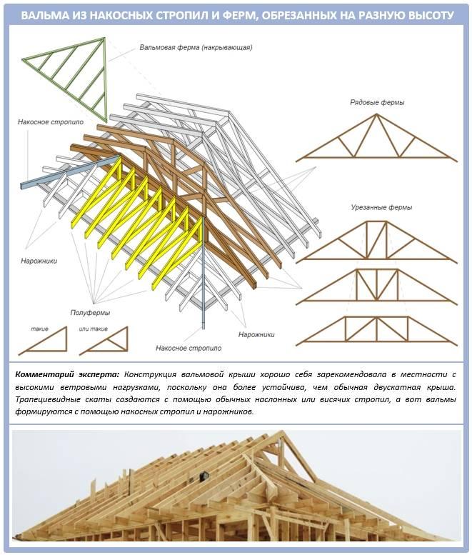 Вальмовая крыша – стропильная система вальмовой кровли, расчет, монтаж своими руками + фото-видео