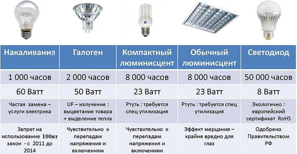 Какую мощность выбрать для уличного освещения?