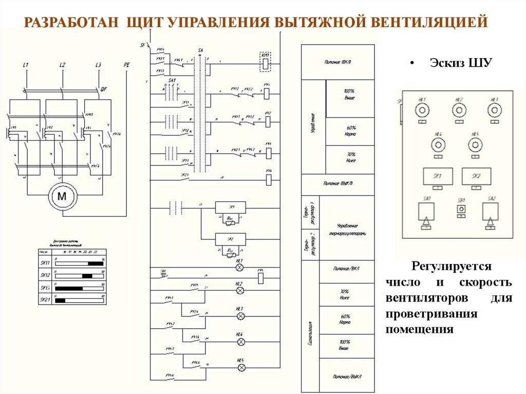 Назначение щита управления приточно-вытяжной вентиляцией
