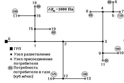 Пропускная способность газопровода среднего давления. гидравлический расчет газопроводов
