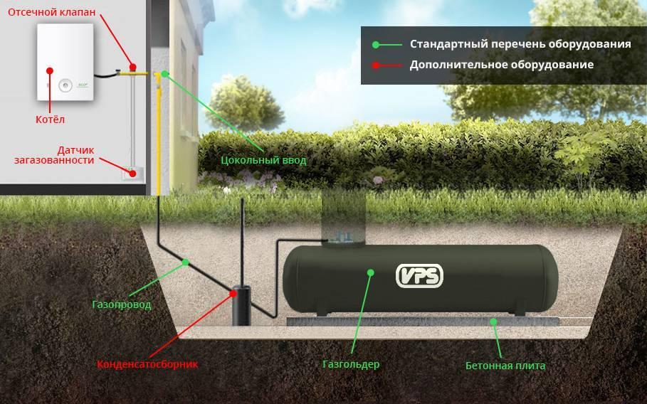Газгольдер для частного дома: плюсы и минусы, правила установки и заправки, рейтинг