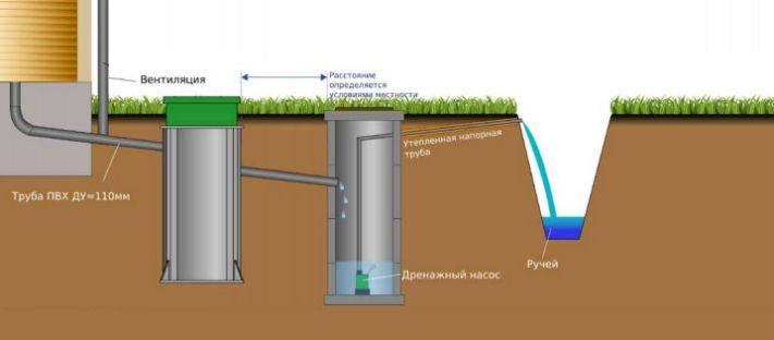 Подключение к центральной канализации частного дома – куда обратиться и как провести